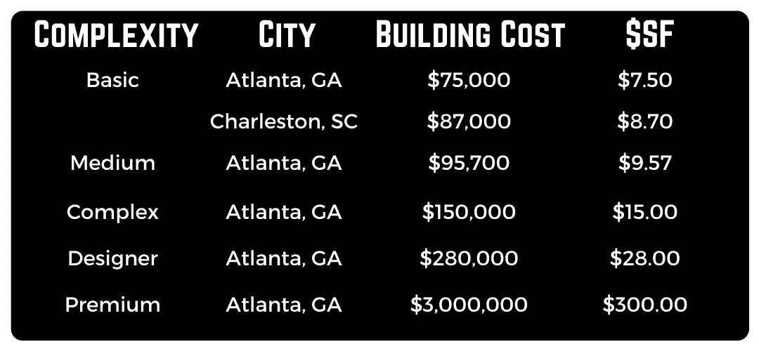 How much does a steel building cost?